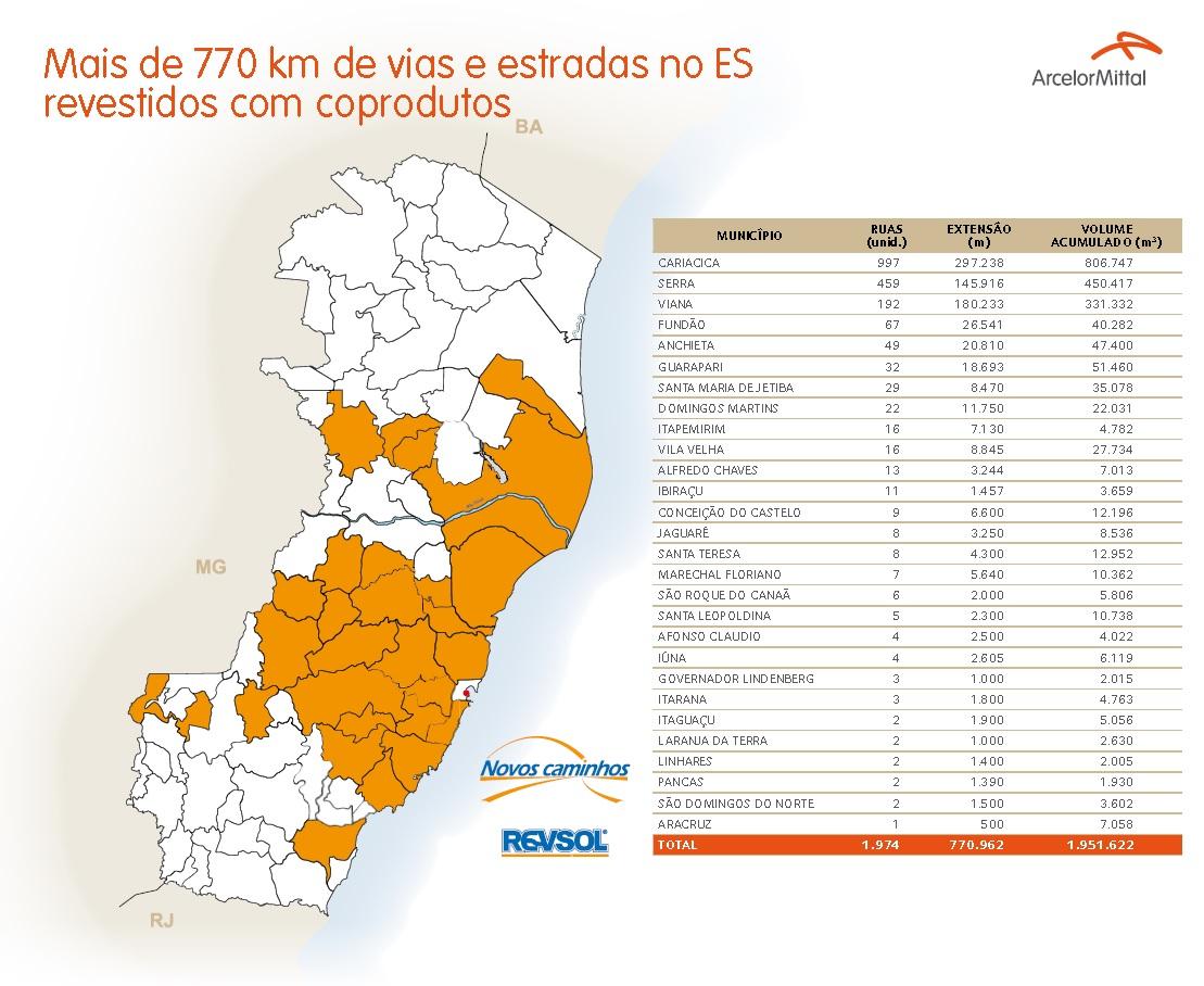 mais-de-770-km-de-vias-e-estradas-no-es-revestidos-com-coprodutos